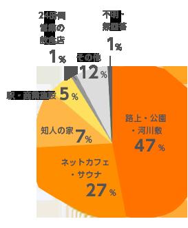 Homedoorへの相談時に「住居なし」と回答した人の、主な生活拠点(2016年度)